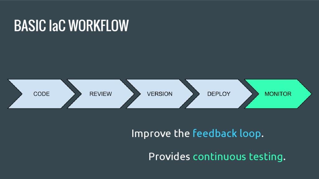 BASIC IaC WORKFLOW Improve the feedback loop. P...