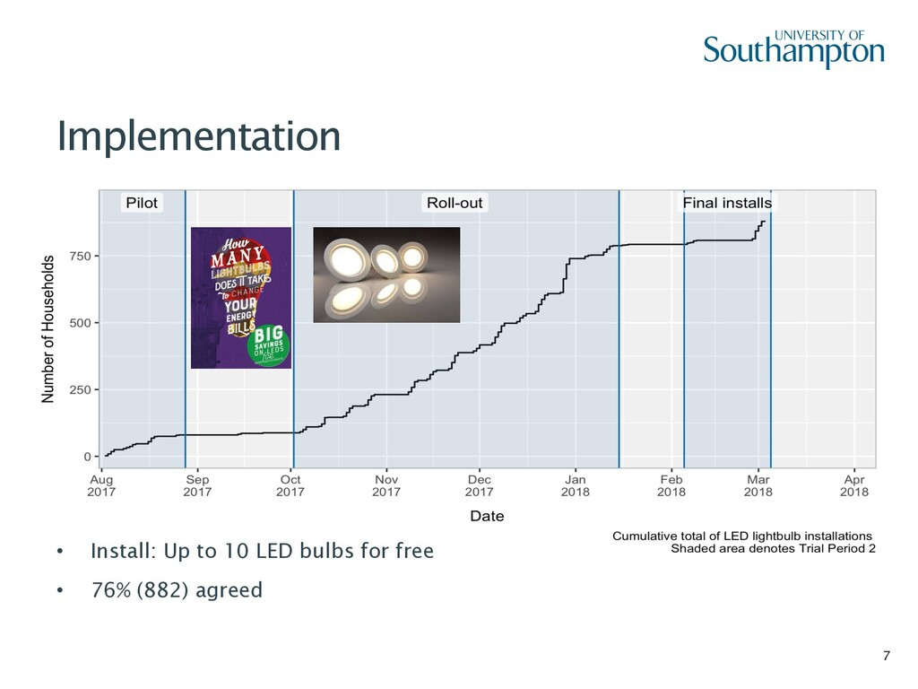 7 Implementation • Install: Up to 10 LED bulbs ...