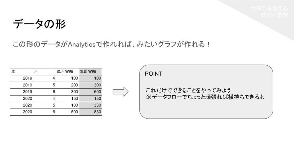 今日から見える 昨対と累計 データの形 この形のデータがAnalyticsで作れれば、み...
