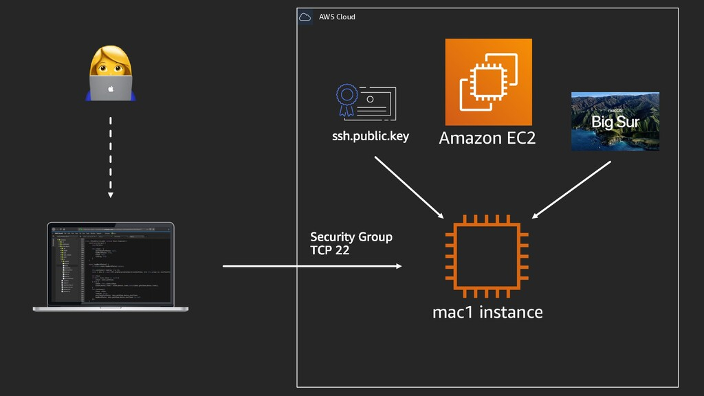 AWS Cloud mac1 instance Amazon EC2 👩💻