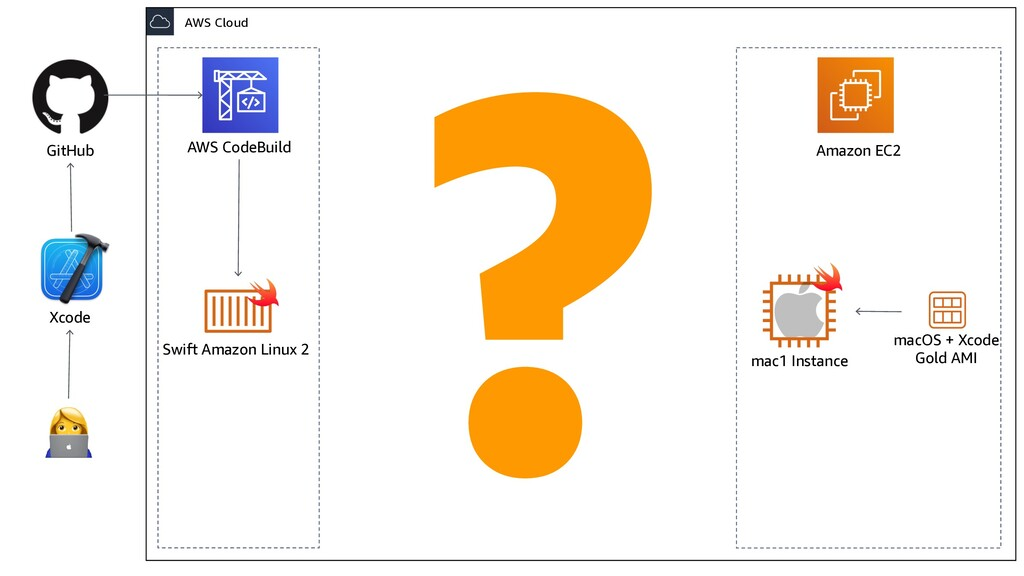 AWS CodeBuild Swift Amazon Linux 2 AWS Cloud ma...