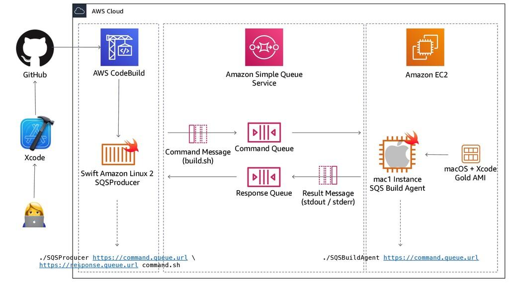 Command Message (build.sh) Command Queue Amazon...