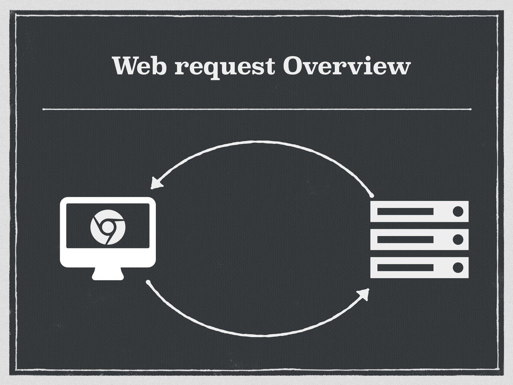 Web request Overview ɂ Ȑ