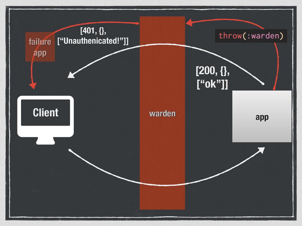 "warden Client app [200, {}, [""ok""]] [401, {}, [..."