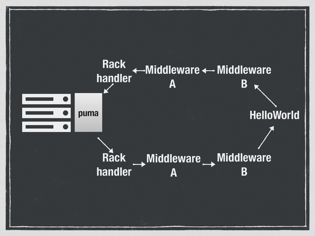 Ȑpuma Middleware A Middleware B HelloWorld Midd...