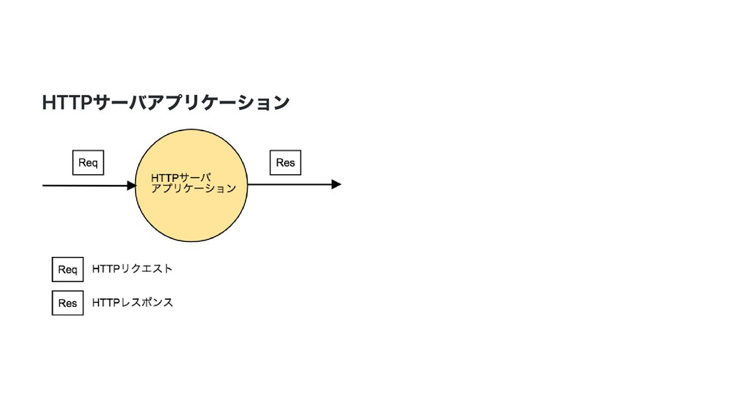 HTTPサーバアプリケーション