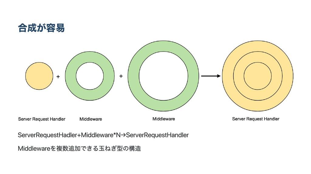合成が容易 Server Request Hadler + Middleware * N → ...