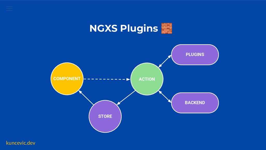kuncevic.dev NGXS Plugins 🧱 COMPONENT ACTION ST...