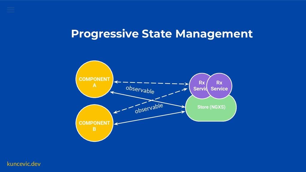kuncevic.dev Reactive Services State Management...