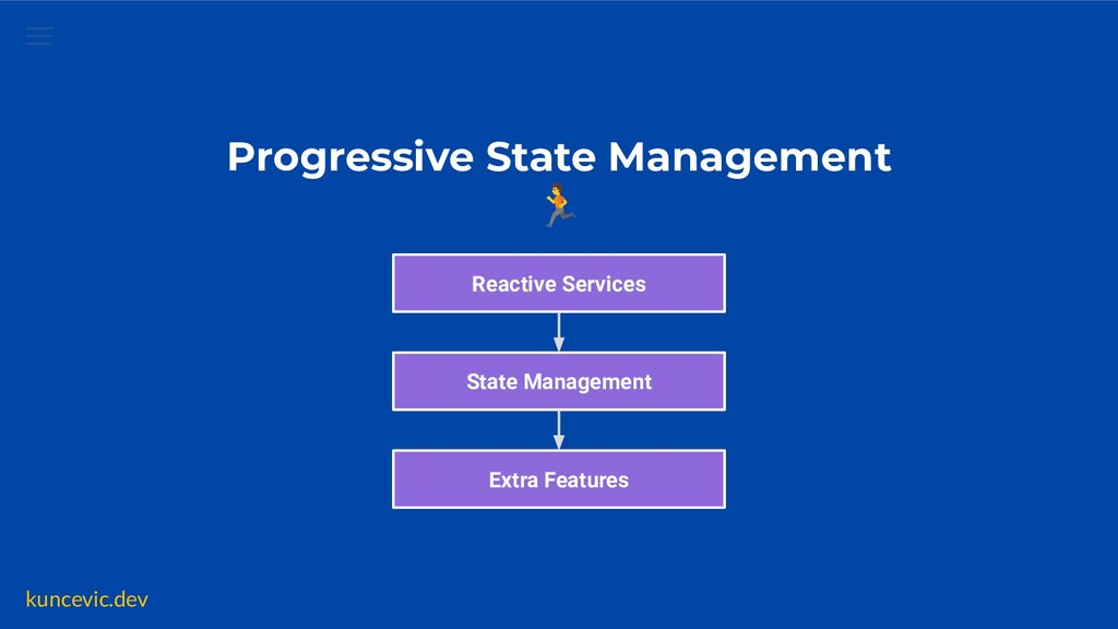 kuncevic.dev Reactive Services State Management...