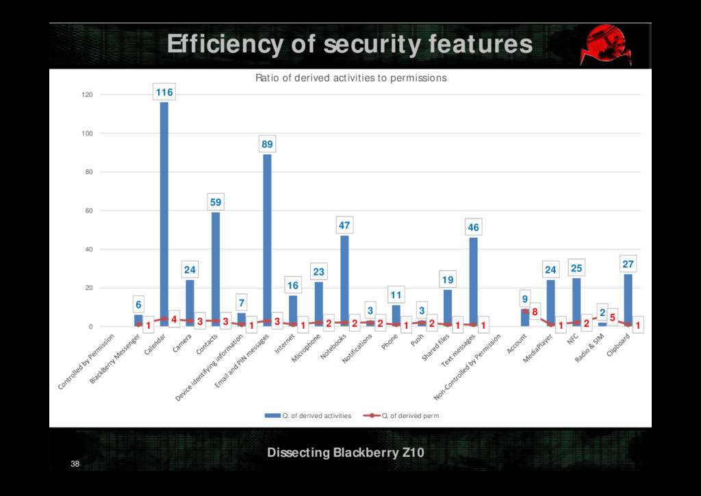 Dissecting Blackberry Z10 Efficiency of securit...