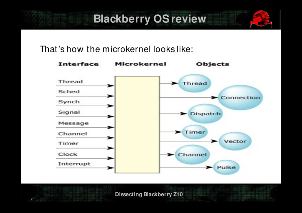 Dissecting Blackberry Z10 Blackberry OS review ...