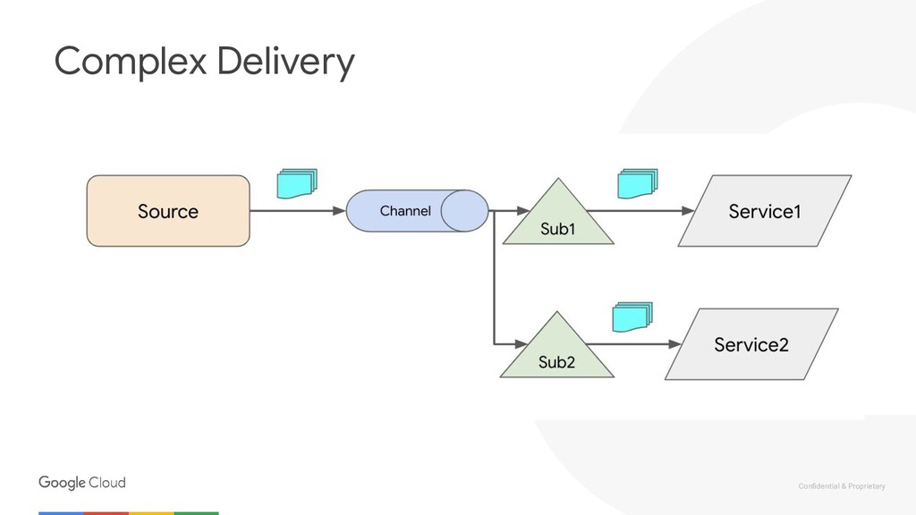 Confidential & Proprietary Complex Delivery