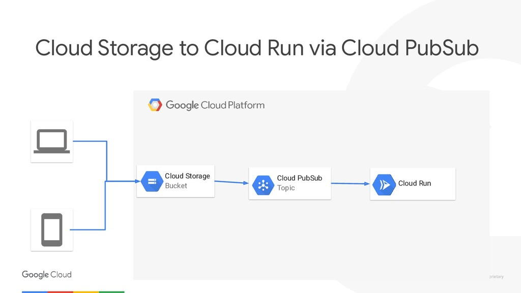 Confidential & Proprietary Cloud Storage to Clou...