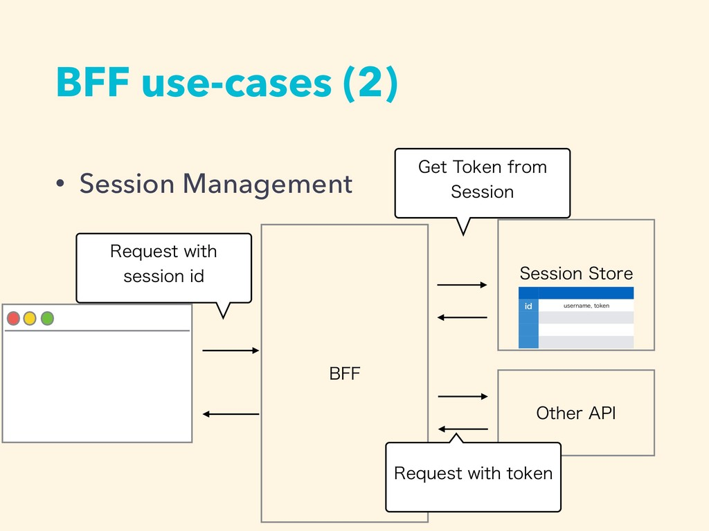 • Session Management BFF use-cases (2) #'' 3FRV...