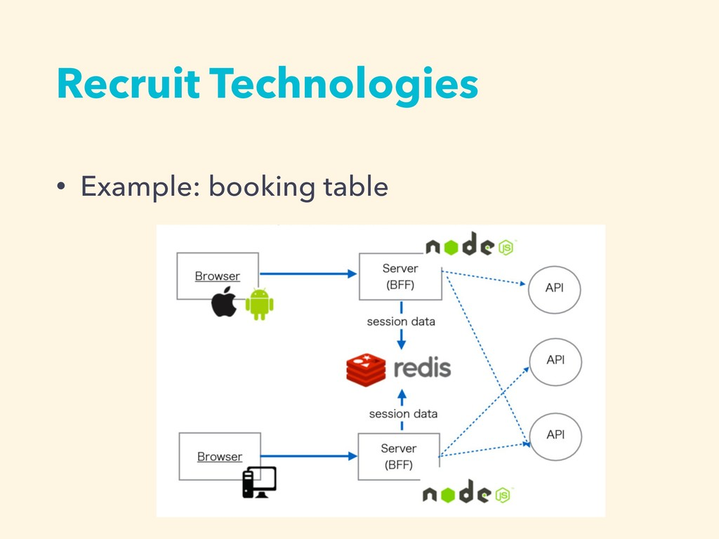 Recruit Technologies • Example: booking table