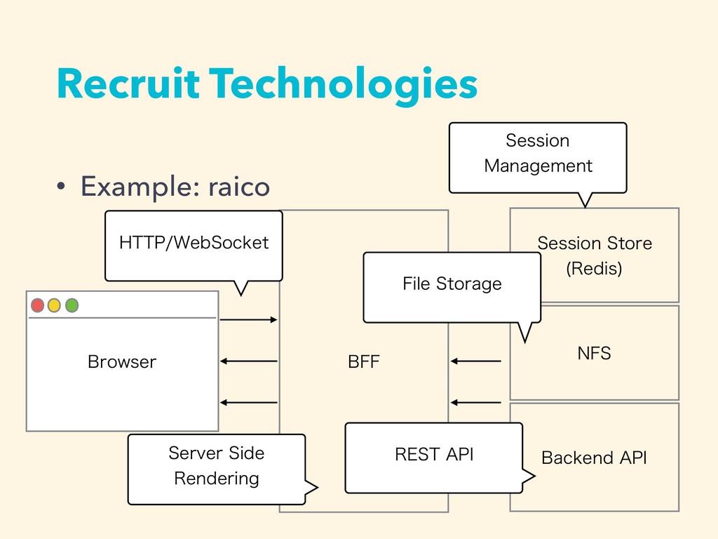 Recruit Technologies • Example: raico #SPXTFS #...