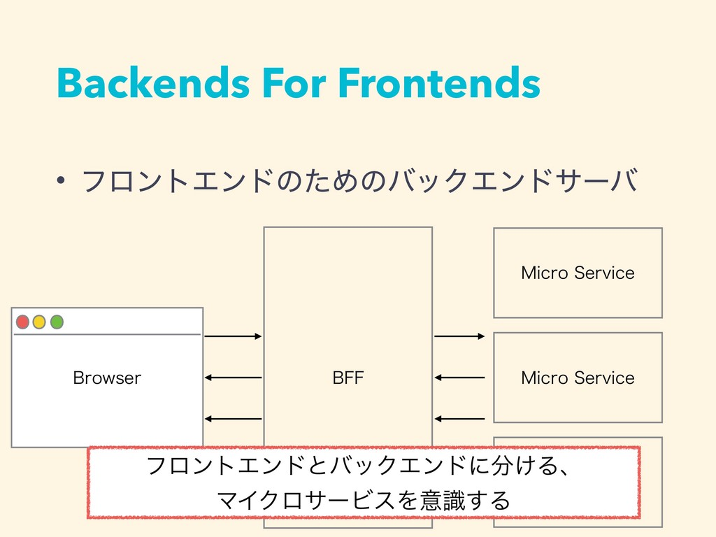 Backends For Frontends #SPXTFS #'' .JDSP4FSWJD...