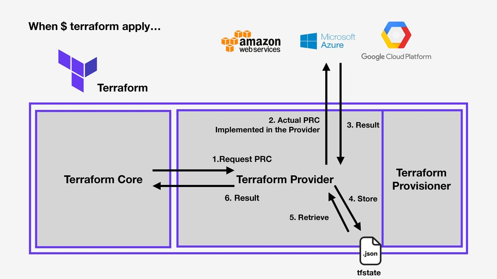 Terraform Terraform Core When $ terraform apply...
