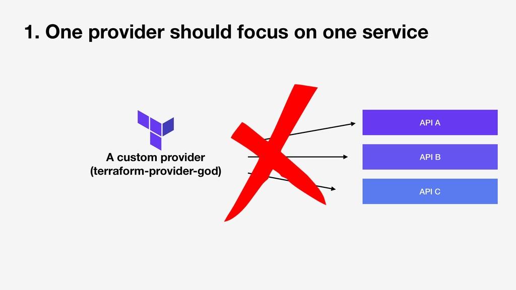 A custom provider (terraform-provider-god) API ...