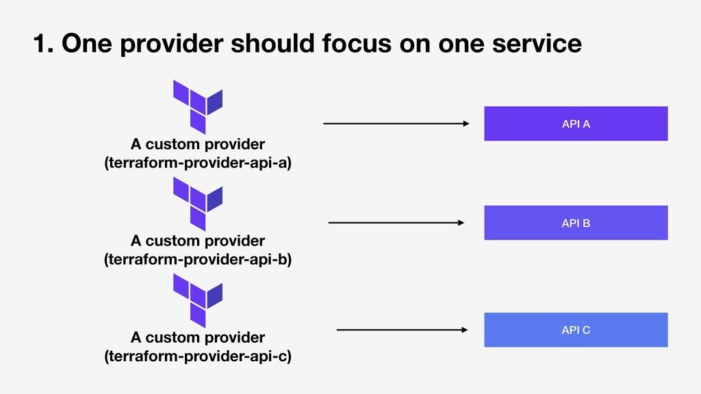 A custom provider (terraform-provider-api-a) AP...