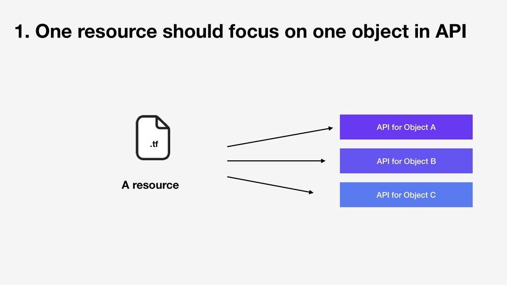 1. One resource should focus on one object in A...