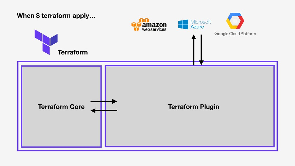 Terraform Terraform Core Terraform Plugin When ...