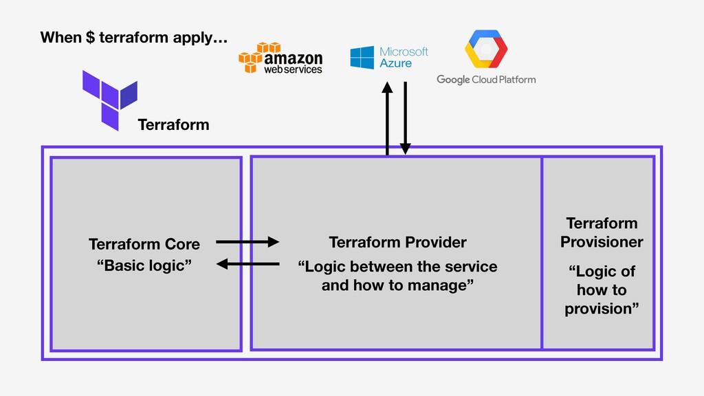 Terraform Terraform Core Terraform Provider Whe...