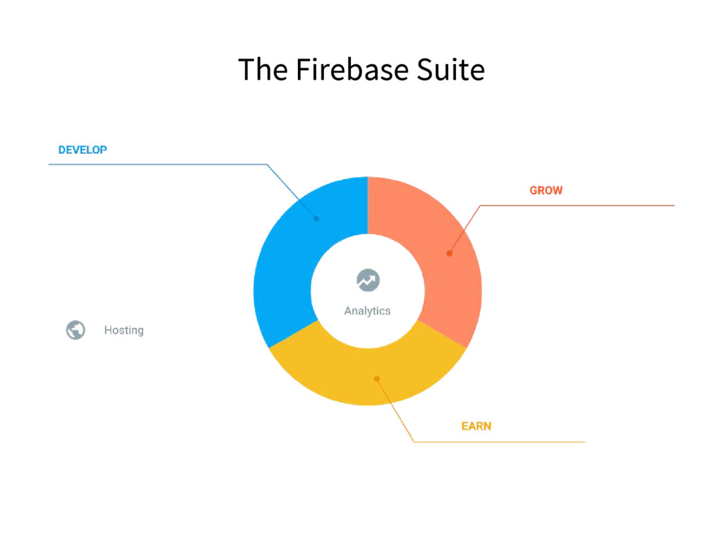 The Firebase Suite
