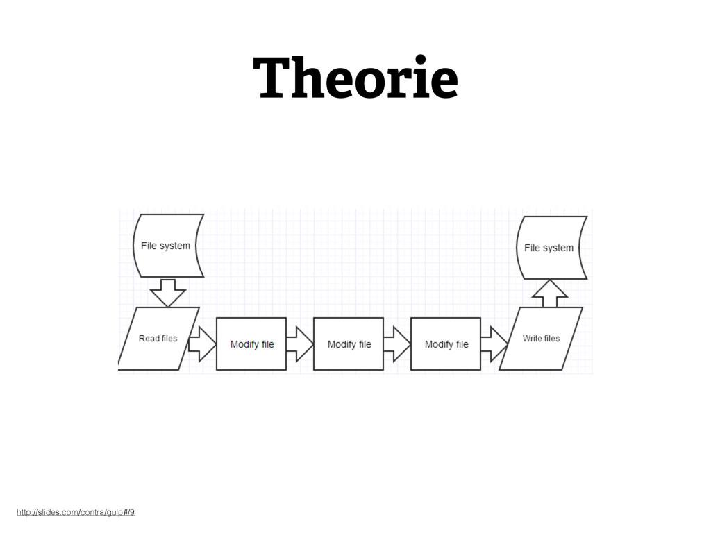 Theorie http://slides.com/contra/gulp#/9