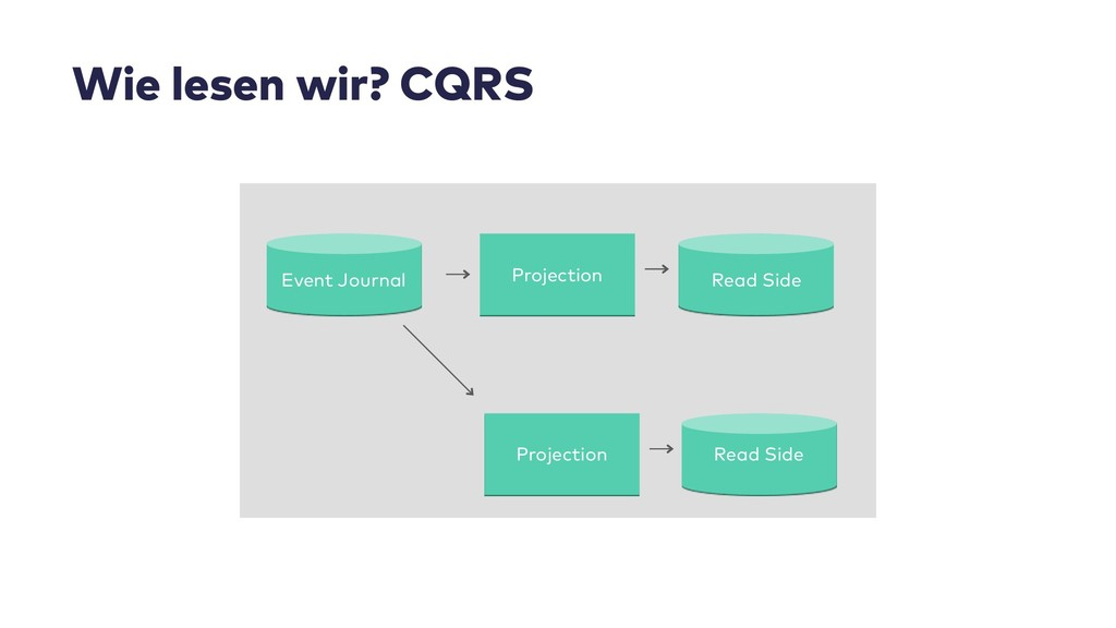 Projection Read Side Wie lesen wir? CQRS Event ...