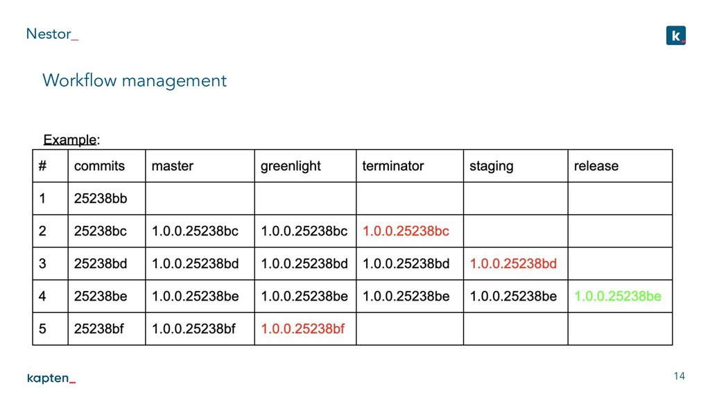 Nestor_ 14 Workflow management