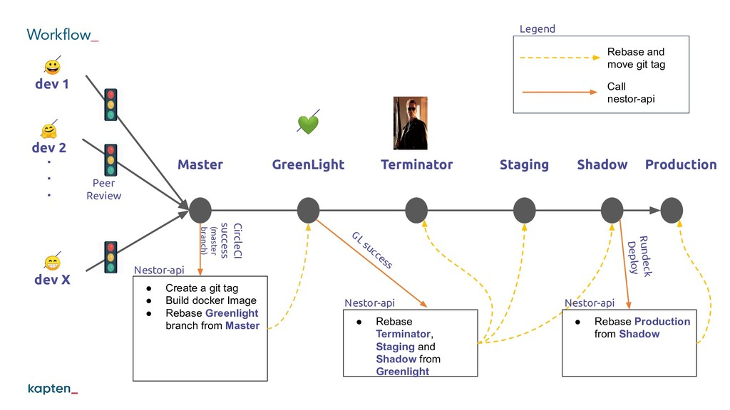Workflow_  dev 1  dev X . . .  dev 2 Master Stag...