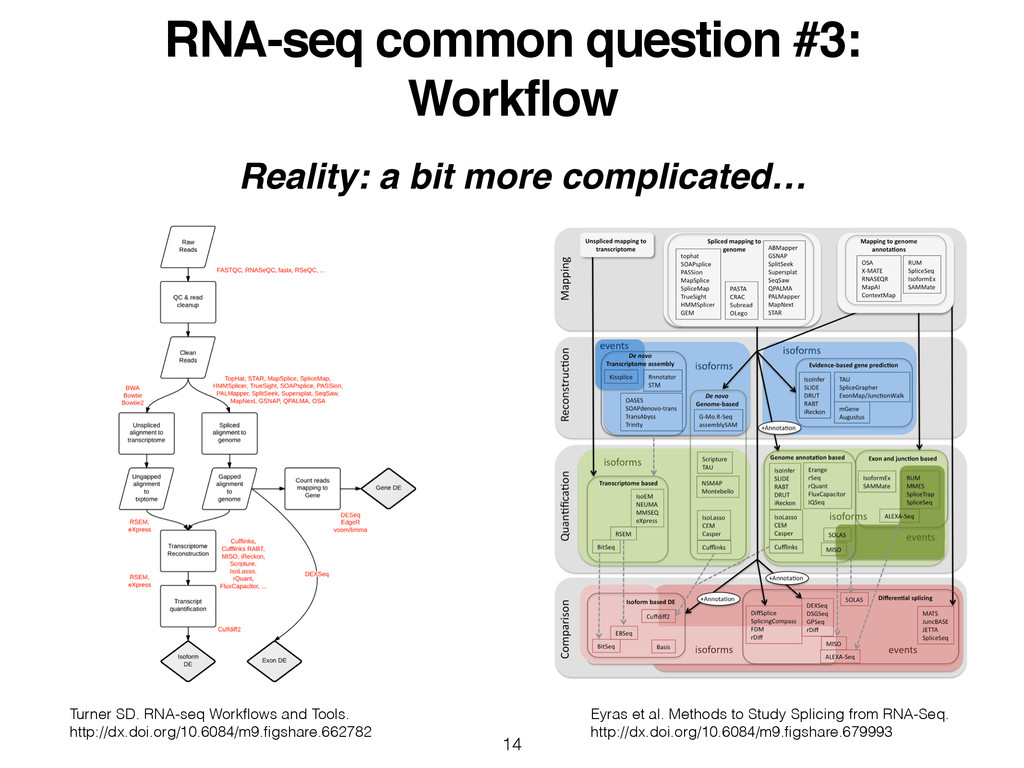 RNA-seq common question #3:! Workflow 14 Eyras ...