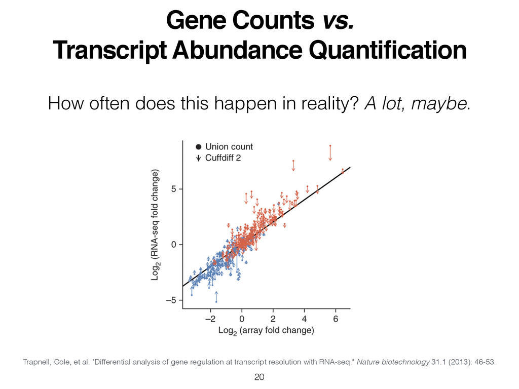 Gene Counts vs. ! Transcript Abundance Quantifi...