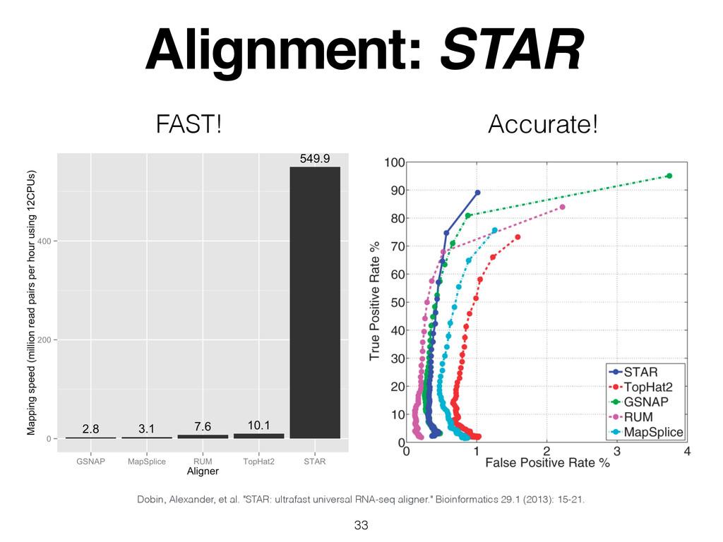 """Alignment: STAR 33 Dobin, Alexander, et al. """"ST..."""