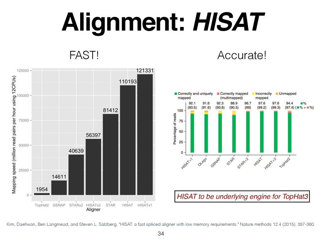 Alignment: HISAT 34 FAST! Accurate! Kim, Daehwa...