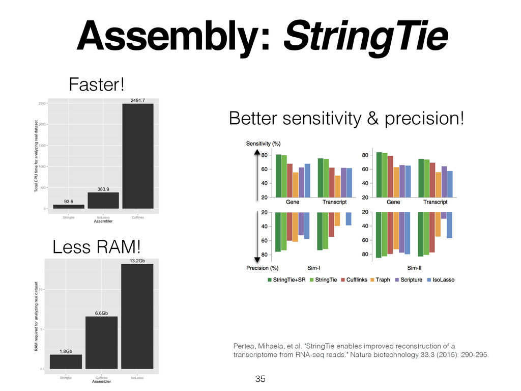 Assembly: StringTie 35 Pertea, Mihaela, et al. ...