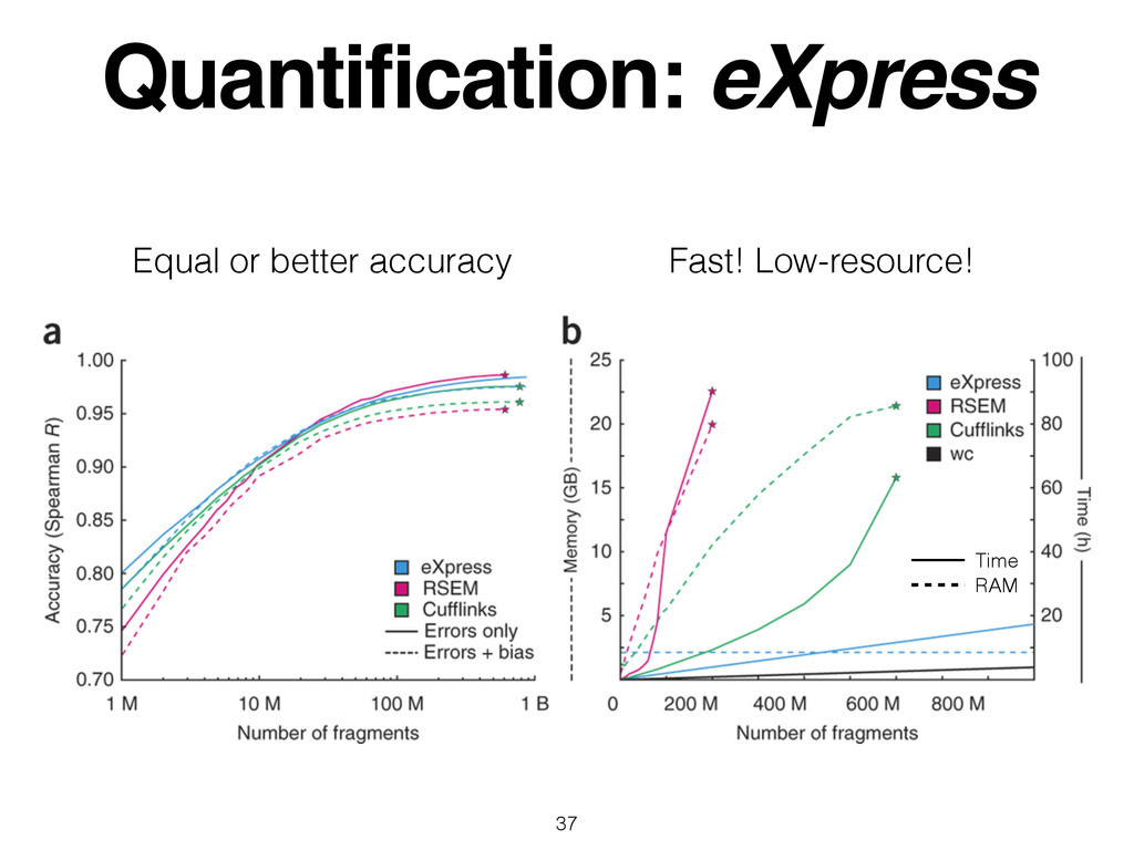 Quantification: eXpress 37 Equal or better accu...