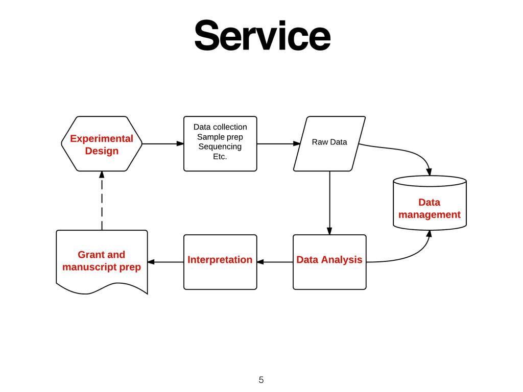 Service 5