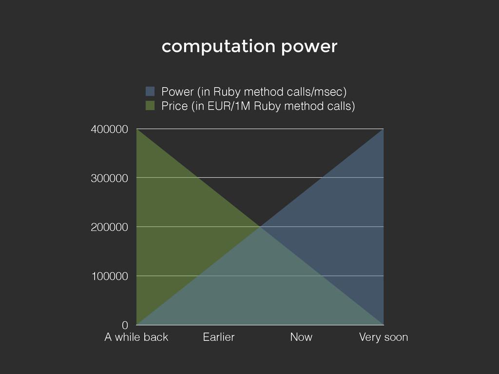 0 100000 200000 300000 400000 A while back Earl...