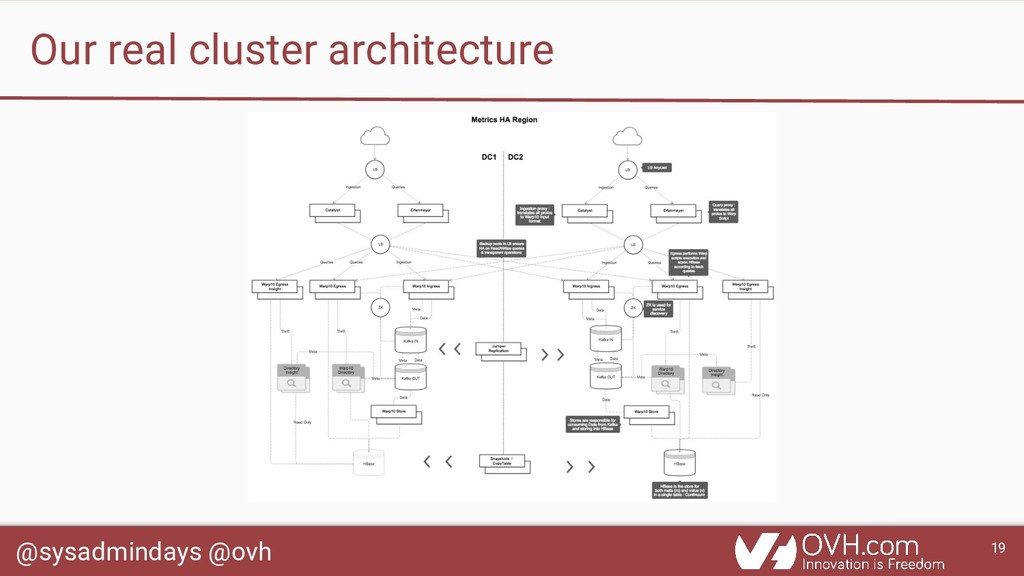 @sysadmindays @ovh 19 Our real cluster architec...