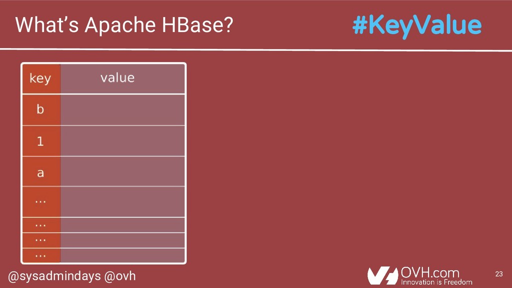 @sysadmindays @ovh 23 What's Apache HBase? #Key...