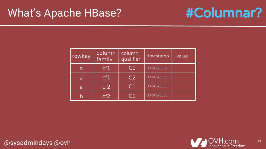 @sysadmindays @ovh 27 What's Apache HBase? #Col...