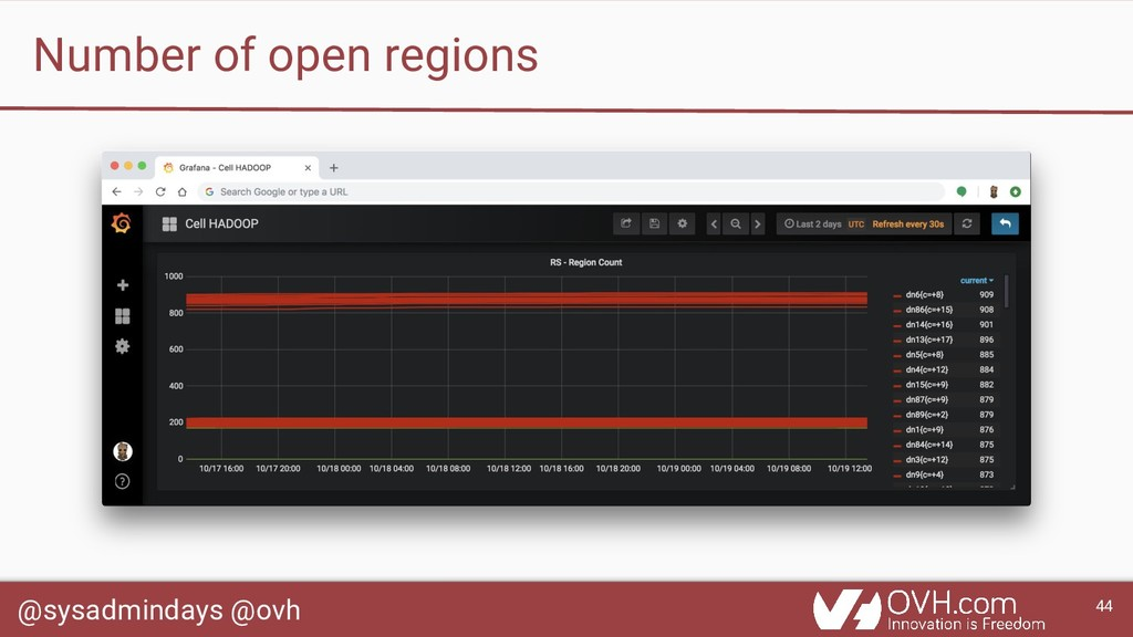 @sysadmindays @ovh 44 Number of open regions