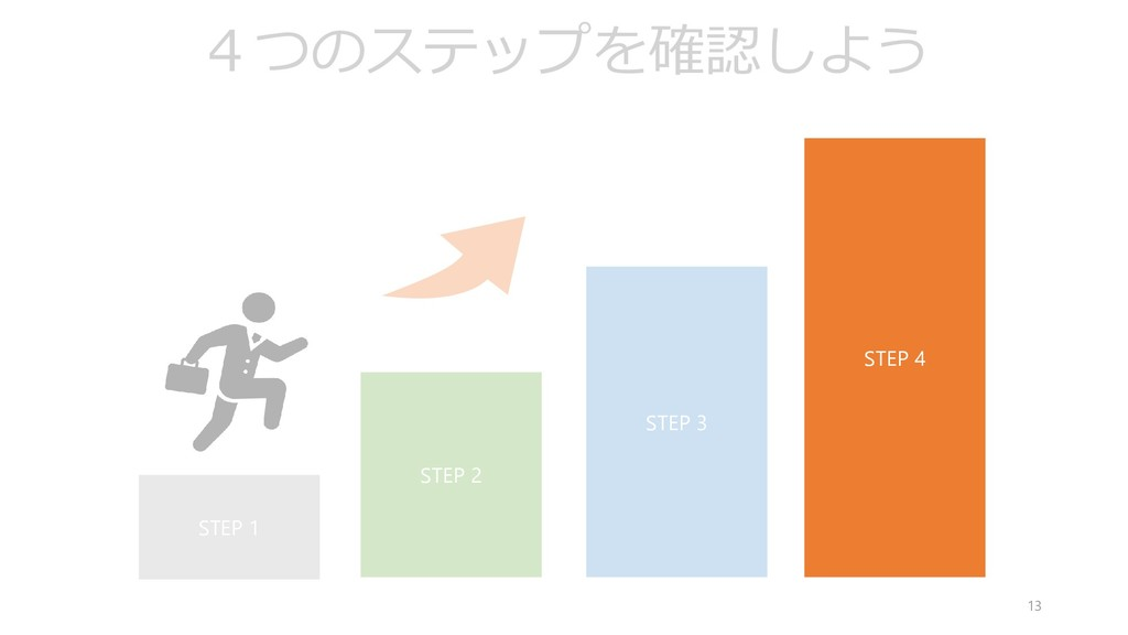 13 STEP 1 STEP 2 STEP 3 STEP 4 4つのステップを確認しよう