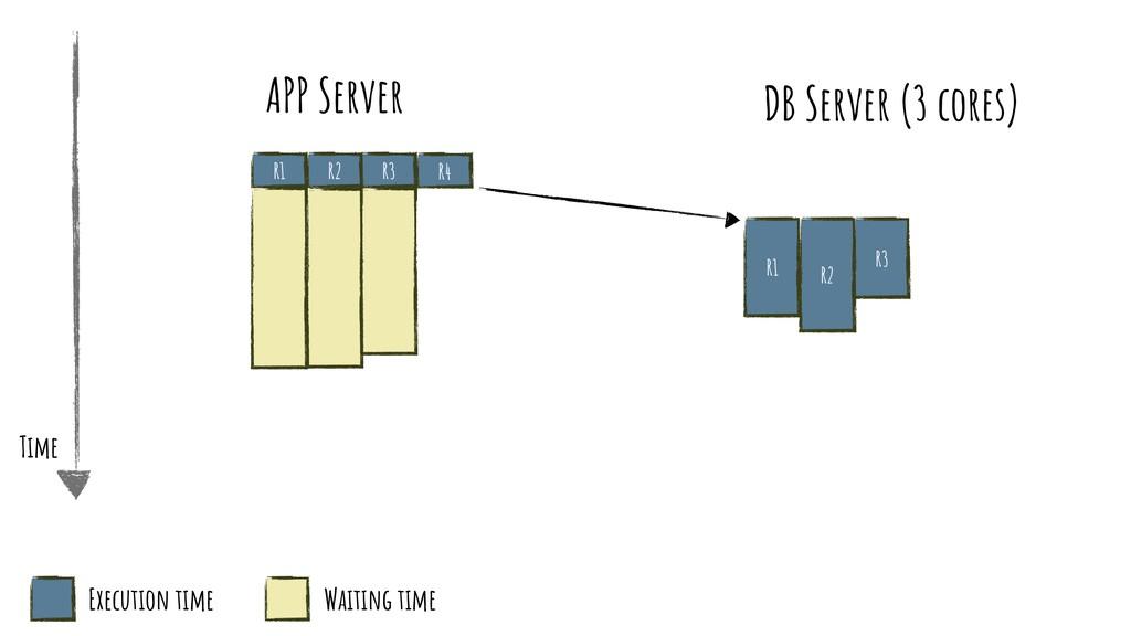 R1 APP Server R2 R3 R1 R2 R3 R4 Time Execution ...