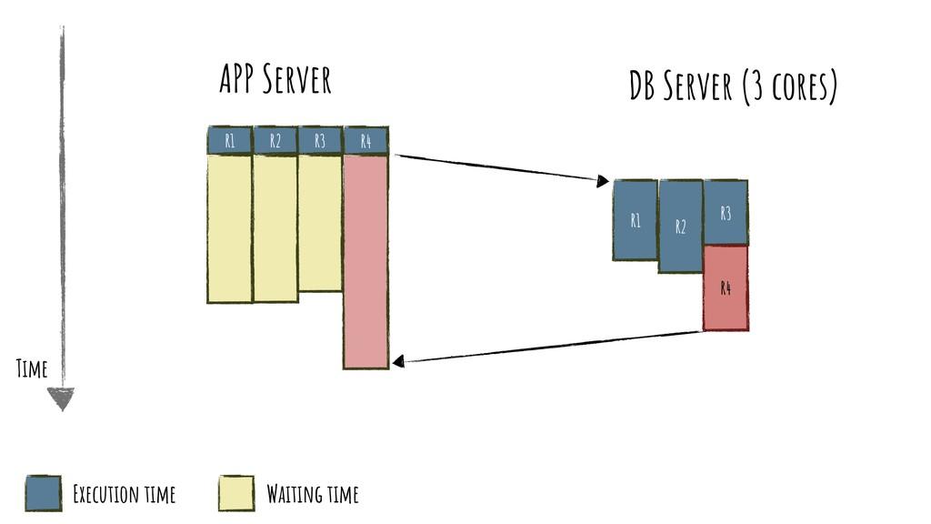 R1 APP Server R2 R3 R1 R2 R3 R4 R4 Time Executi...
