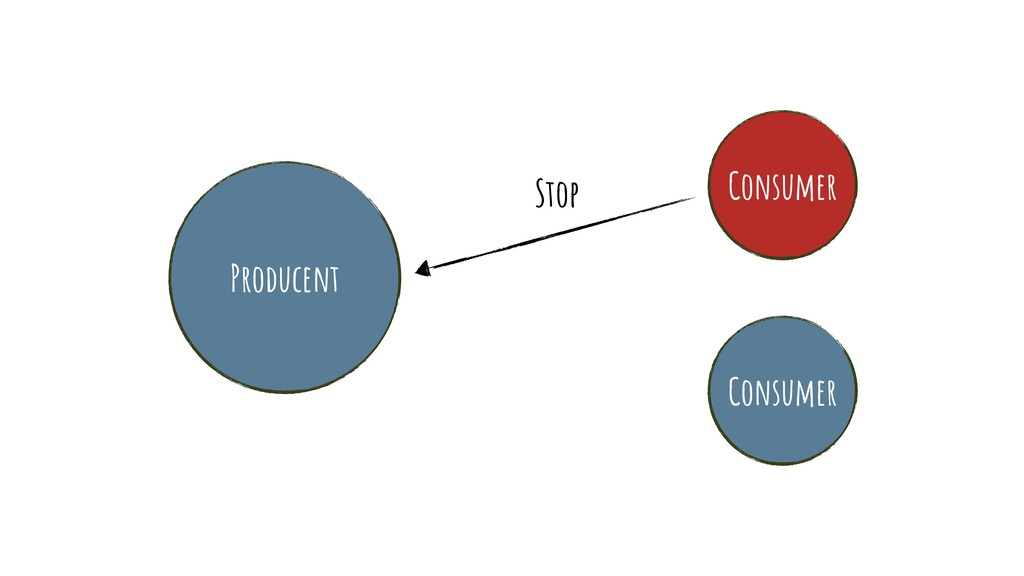 Producent Consumer Consumer Stop
