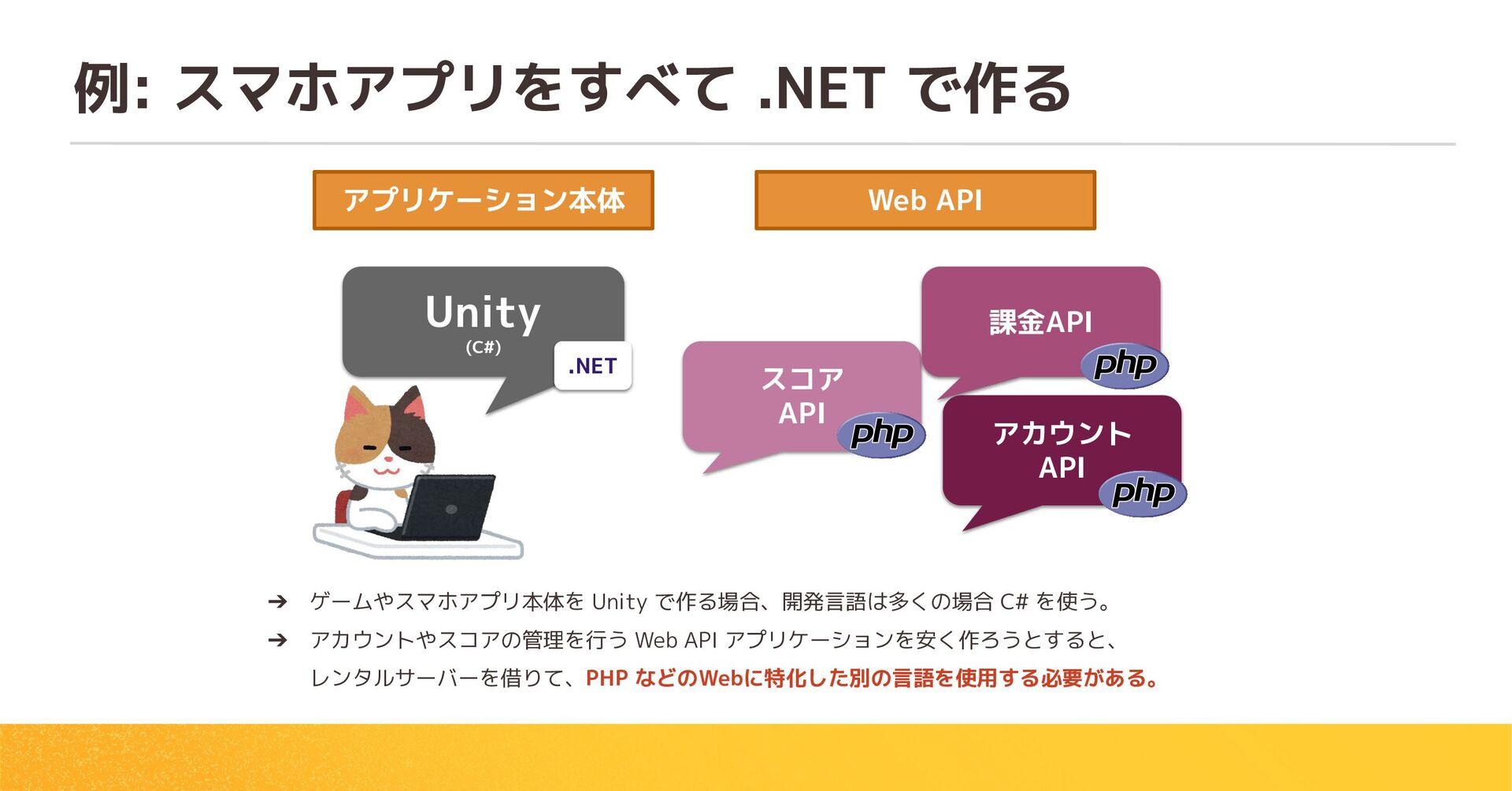 例: スマホアプリをすべて .NET で作る Unity (C#) スコア API 課金API...